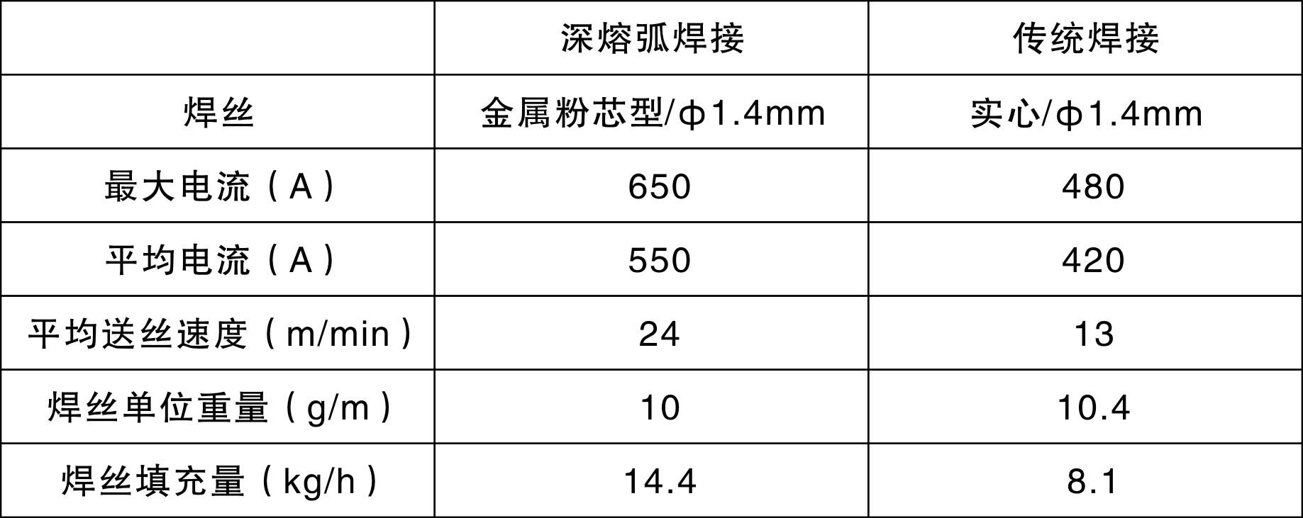 焊接效率对比.png